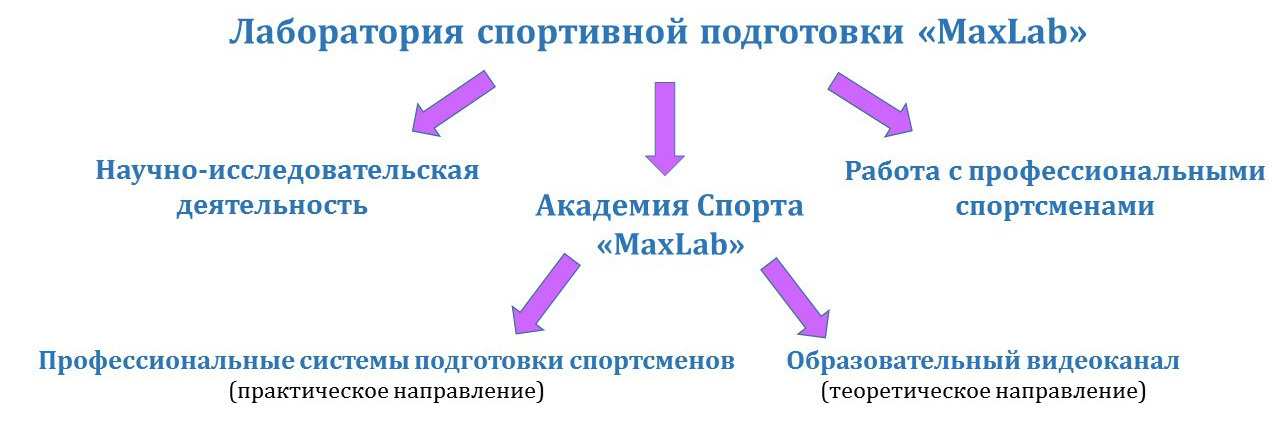 Лаборатория спортивной подготовки MaxLab